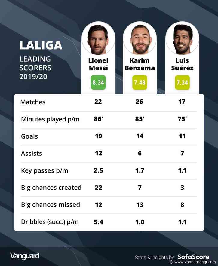 The return of La Liga: What's at stake?