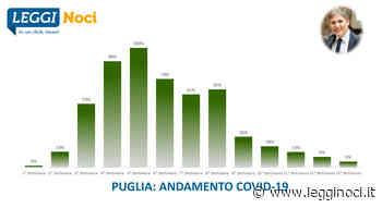 Covid-19 Puglia: il peggio è passato   LEGGI NOCI - LeggiNoci.it