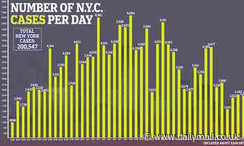 NYC tops 200,000 coronavirus cases in just three months and deaths surpass 21,500
