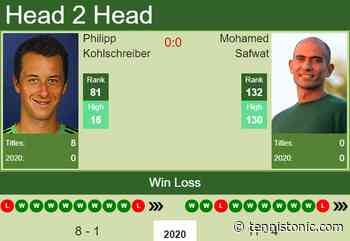 H2H. Philipp Kohlschreiber vs Mohamed Safwat | Dubai prediction, odds, preview, pick - Tennis Tonic