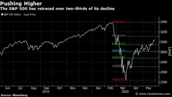 Stock Market Rebound Put to Test Again With Street Unrest Raging – Yahoo Canada Finance