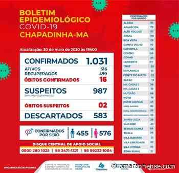 Boletim Epidemiológico Chapadinha-MA 30/05/2020 - O Maranhense