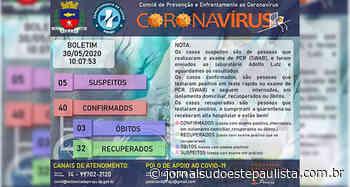 Piraju atinge 40 casos do novo coronavírus - Jornal Sudoeste Paulista