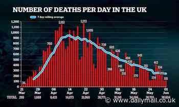 Coronavirus UK: Death toll hits 38,604 with 115 new fatalities