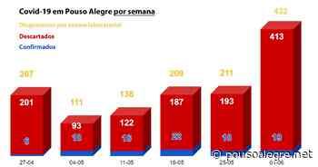 Pouso Alegre dobrou quantidade de diagnósticos laboratoriais na última semana, mas teve apenas 1 confirmação a mais - PousoAlegre.net