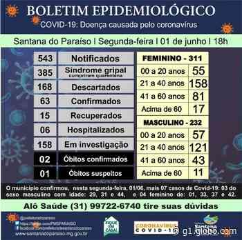Prefeitura de Santana do Paraíso confirma Covid-19 em criança de 1 ano e mais seis pessoas - G1