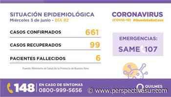 Quilmes sumó 35 casos de COVID-19 y llega a los 661 - Perspectiva Sur