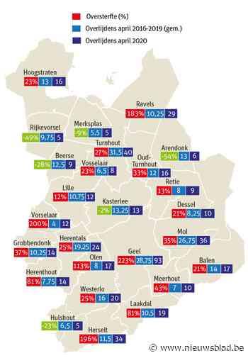 Helft meer overlijdens in de Kempen: vooral Geel, Herselt en Ravels getroffen door coronavirus