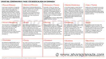 Granada avanza al penúltimo nivel antes de la 'nueva normalidad' - Ahora Granada - ahoragranada.com
