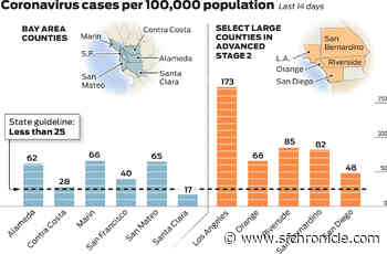 How the Bay Area compares on coronavirus benchmarks to California counties reopening faster - San Francisco Chronicle