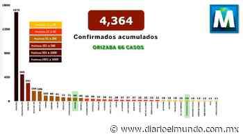 Suma Orizaba 66 casos de Covid-19; Ixtac sube a 14 - Diario El Mundo de Córdoba