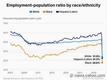 This chart shows fewer than half of Black Americans were employed in April, highlighting how coronavirus layoffs have disproportionately affected Black communities