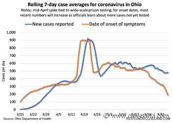 2 positive trends for coronavirus in Ohio; fewer new cases reported, fewer patients hospitalized - cleveland.com