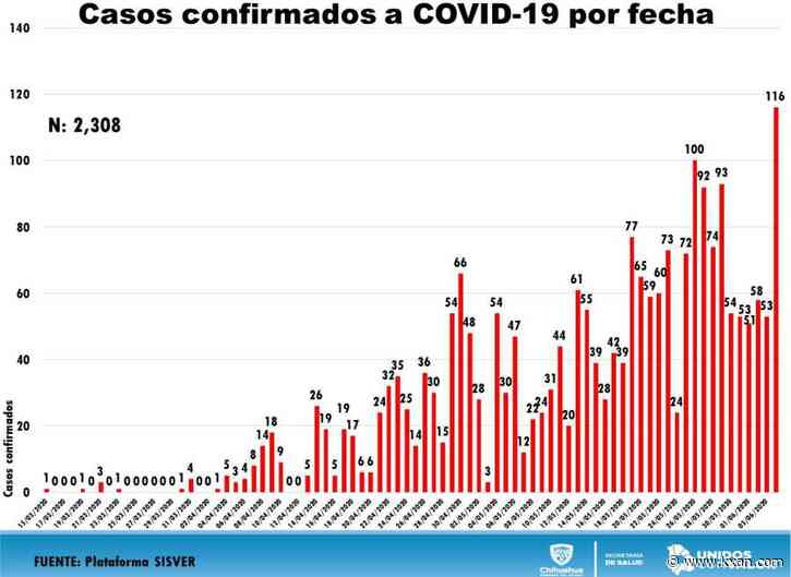 Mexican officials blame Memorial Day for COVID-19 record spike in Chihuahua