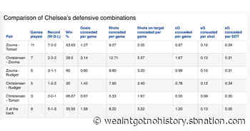 Statistical comparison of Chelsea's defensive combinations - We Ain't Got No History