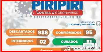 Covid-19: mais da metade dos infectados em Piripiri estão curados - GP1