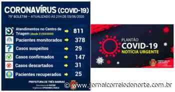 Três Barras anunciou quatro novos casos de Covid-19 - Jornal Correio do Norte