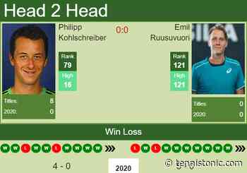 H2H prediction Philipp Kohlschreiber vs. Emil Ruusuvuori | Canberra Challenger odds, preview, pick - Tennis Tonic