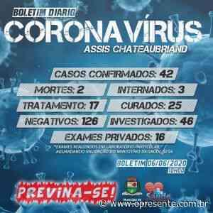 Mais cinco casos de coronavírus são confirmados em Assis Chateaubriand; agora são 42 positivos - O Presente