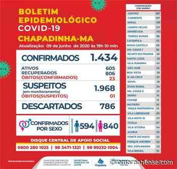 Boletim Epidemiológico Chapadinha-MA 09/06/2020 - O Maranhense