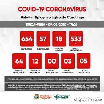 Com mais seis casos positivos de coronavírus, Caratinga chega a 57 infectados - G1