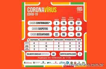 Flores da Cunha confirma dois novos casos de Covid-19 — Revista News - Revista News