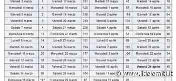 Coronavirus in Trentino, nessun contagio nelle ultime 24 ore a Trento, Storo arriva a 100 casi. Un altro morto a San Giovanni di Fassa - il Dolomiti - il Dolomiti