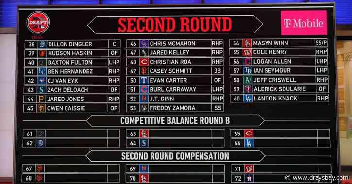 MLB draft 2020: Tampa Bay Rays draft tracker and signing board
