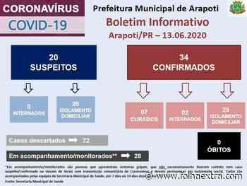 Arapoti confirma mais quatro casos de Covid-19 - Folha Extra