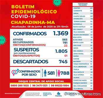 Boletim Epidemiológico Chapadinha-MA 08/06/2020 - O Maranhense
