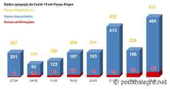 Pouso Alegre dobra quantidade de diagnósticos e confirma 46 novos casos de Covid-19 na última semana - PousoAlegre.net