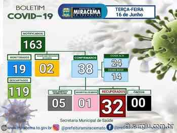 Covid-19: Mais 13 pacientes recebem alta em Miracema do Tocantins - Surgiu