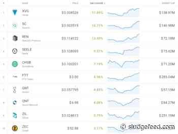 Monday Crypto Market Gainers: XVG, SC, REN, SEELE, GNT - SludgeFeed