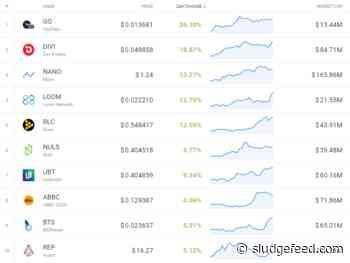 Wednesday Crypto Market Gainers: GO, NANO, LOOM, RLC, NULS - SludgeFeed