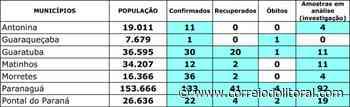 Paranaguá, Morretes, Guaratuba e Pontal tem novos casos - Correio do Litoral