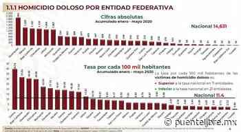 Chihuahua ocupa cuarto lugar nacional por homicidio doloso - Puente Libre La Noticia Digital