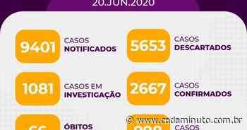 Arapiraca tem mais 143 novos casos positivos, somando 2.668 e 66 - Cada Minuto