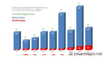 Pouso Alegre segue com aumento de confirmações semanais em junho, com 56 na última, e chega a 251 no total, sendo 78% curados - PousoAlegre.net