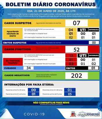 Artur Nogueira tem 52 casos positivos de Covid-19 atualizados neste domingo - O Regional