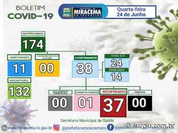 Miracema segue sem novos registros e com apenas 1 caso ativo de Covid-19 - Surgiu