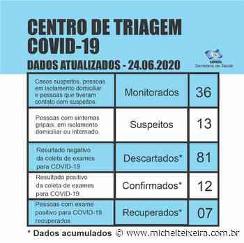 Casos de coronavírus em Capinzal chegam a 12 - Michel Teixeira