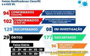Carpina se aproxima dos 200 casos confirmados para Covid-19 - Voz de Pernambuco