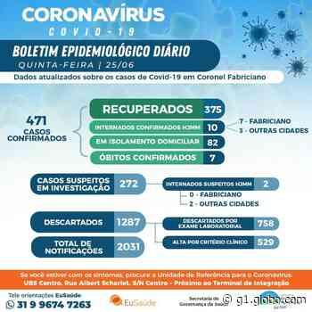 Coronel Fabriciano registra sétima morte e 28 novos casos de coronavírus; são 471 infectados - G1