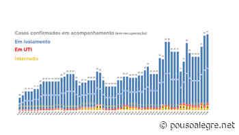 Pouso Alegre tem 61 casos confirmados de Covid-19 em acompanhamento, 3 vezes mais do que há 30 dias atrás - PousoAlegre.net