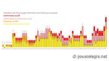 Pouso Alegre tem 13 internados com suspeita ou confirmação de Covid-19, maior número desde o início da pandemia - PousoAlegre.net