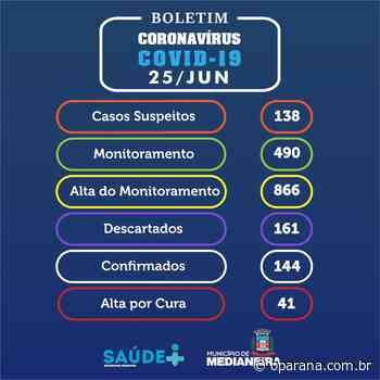 Número de casos de covid-19 em Medianeira sobe para 144 - O Paraná