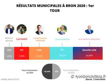 Bron entre ambitions et élections - Lyon Bondy Blog