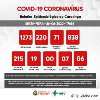 Prefeitura de Caratinga confirma 29 novos casos de Covid-19 e número de notificações da semana está mais de 200% acima da média do município em junho - G1