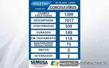 Boletim mostra que Rolim de Moura teve 309 casos confirmados de Covid-19, 189 estão curados - Planeta Folha