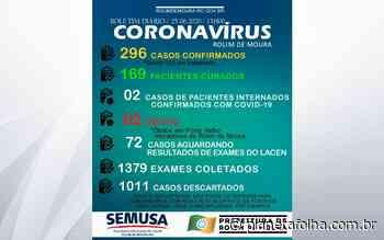 Rolim de Moura tem 169 pessoas curadas do Covid-19 mas números de positivos sobem para 296 - Planeta Folha